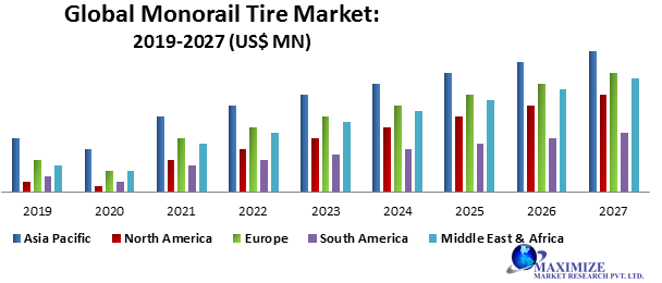 Global Monorail Tire Market