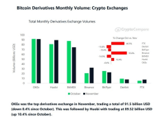 Crypto Derivatives Market Continues Strong for a Reason, OKEx Emerges on Top