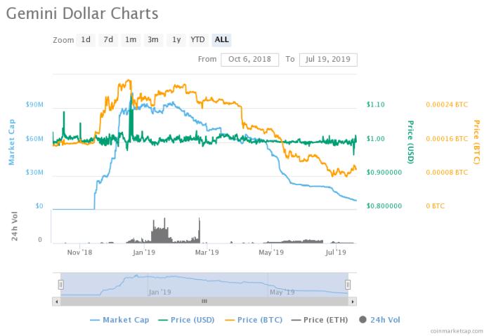 Gemini, gusd Gemini dollar