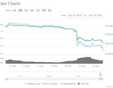 Bitcoin Price Breaks Below $8,000 Just Days After Triangle Breakdown