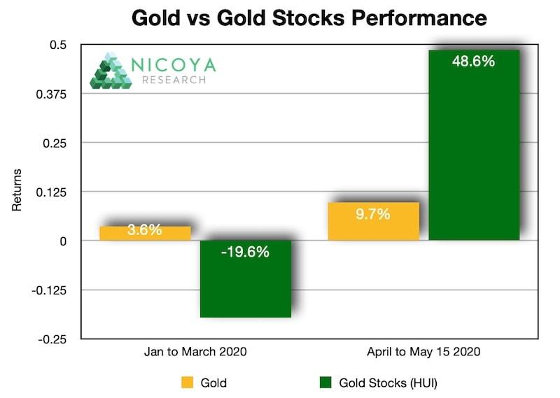 Le azioni di mining hanno alta volatilità rispetto all'oro