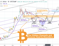 $20,000: This Pattern Suggests Bitcoin Could Rally 135% in Coming Months