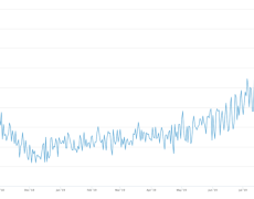 Bitcoin Hashrate Hits All-time High as Price Dwindles