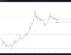 Shock & Awe: Bitcoin Losing Momentum Could Result in Elliot Wave Correction to $1,000
