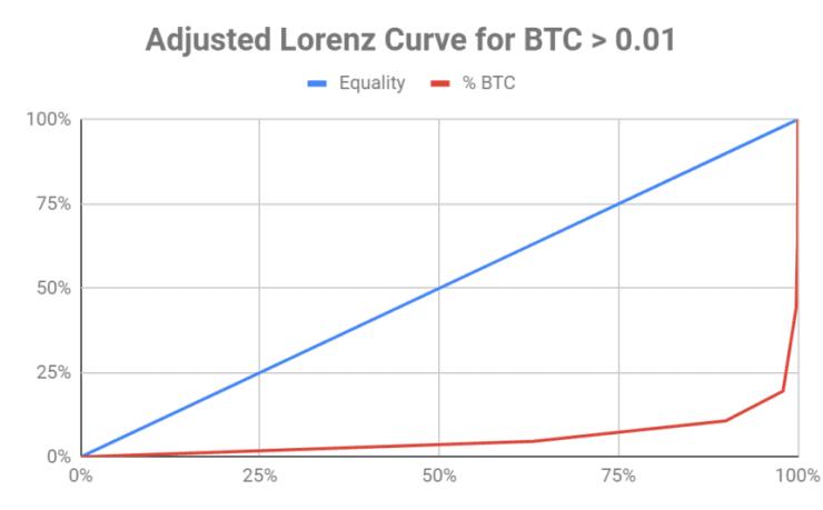bitcoin, lorenz curve