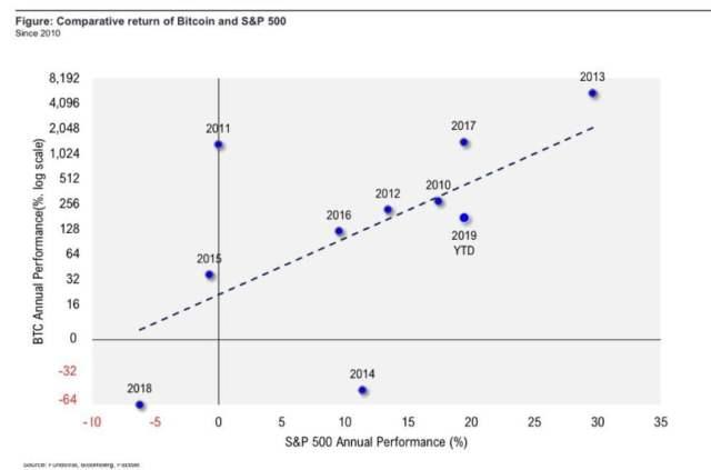 bitcoin, bitcoin price, s&p 500