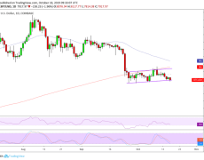Bitcoin, Gold Dives in Tandem as China Posts Poor Economic Data