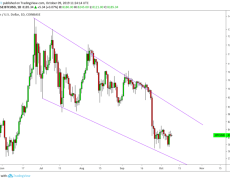 Bitcoin Directionless as Trade Tensions Ramp Up Before Talks