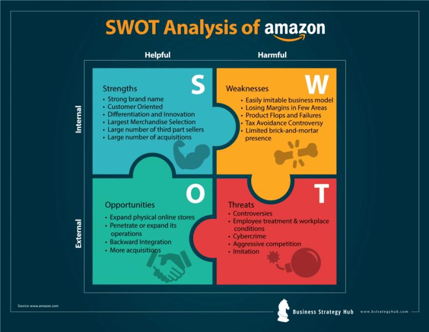 Amazon SWOT analysis 2019, SWOT analysis of Amazon