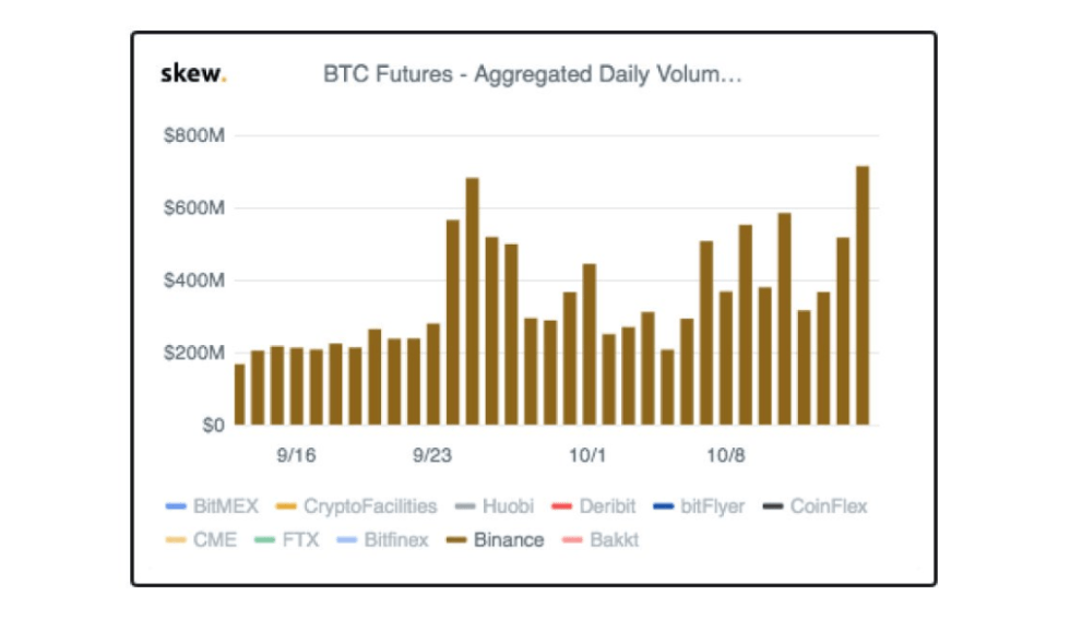 Bitcoin futures chart skew markets