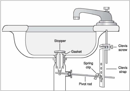 sink pop up stopper assembly diagram