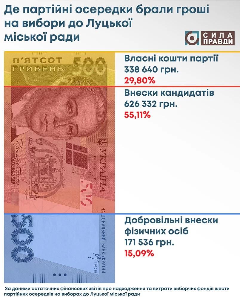 статистика надходжень до виборчих фондів партійних осередків Луцька міська рада