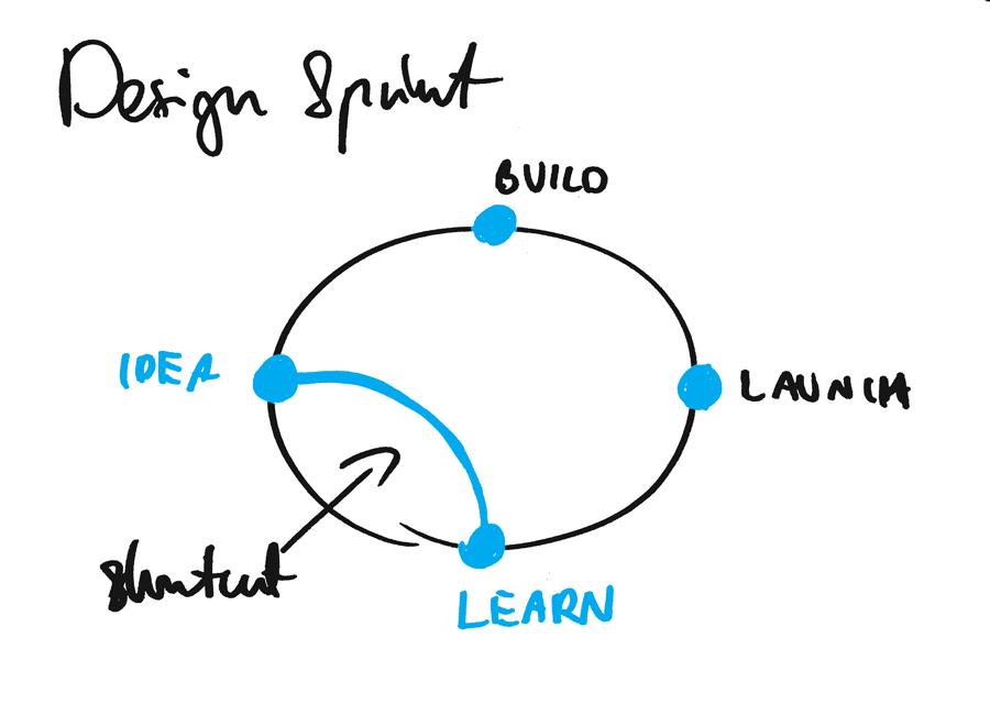 """Design Sprint đã giải thích """"width ="""" 900 """"height ="""" 660 """"/>    <figcaption id="""