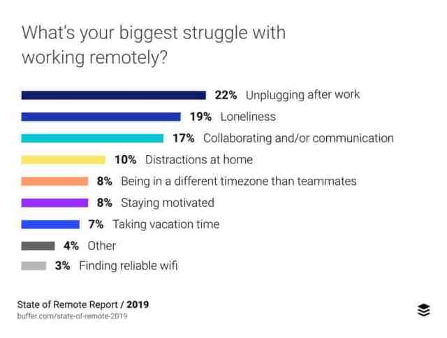 Questions to Ask Remote Employees to Better Support Them