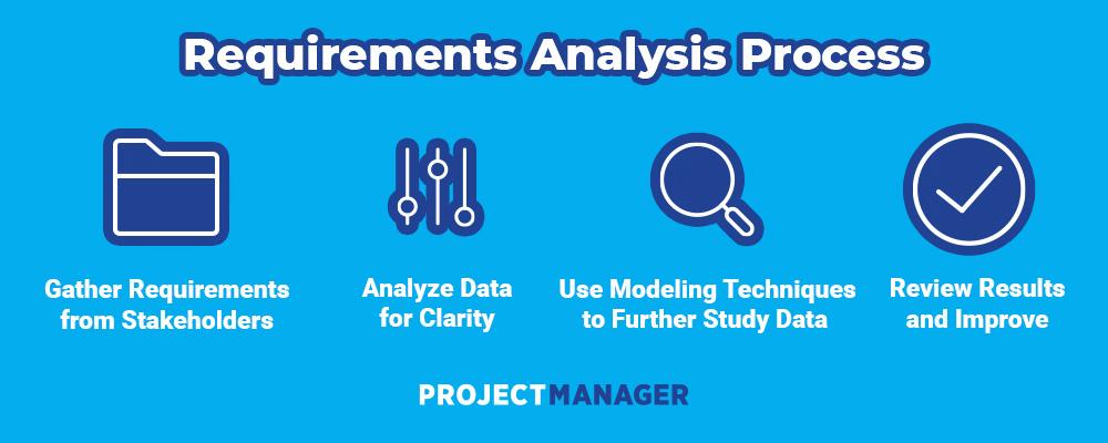 proceso de análisis de requisitos