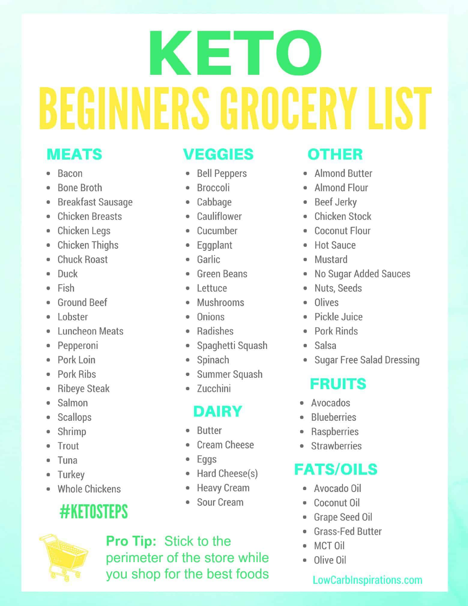 Keto Grocery List For Beginners