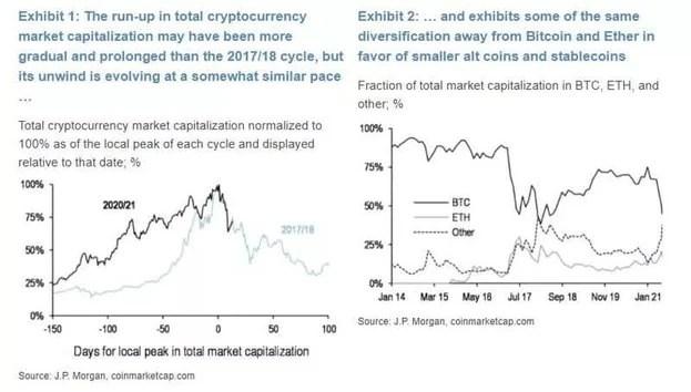 JPMorgan'dan Düzeltme Sonrası Bitcoin ve Altcoin Yorumları