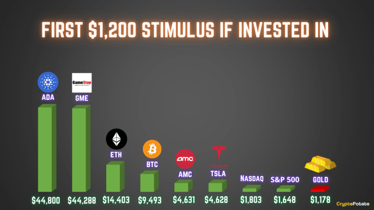 First $1,200 Stimulus If Invested in Various Assets.