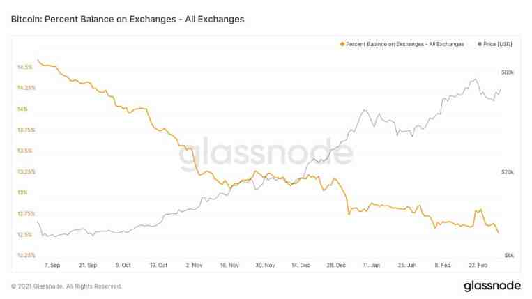 Bitcoin Stored on Exchanges. Source: Glassnode