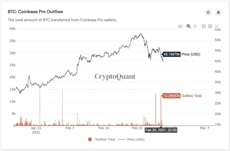 Bitcoin Price vs. BTC Withdrawals from Coinbase. Source: CryptoQuant