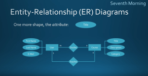 What is an Entity Relationship Diagram? When should you use one? | Sisense Glossary