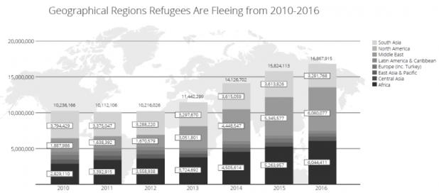 Refugee Data