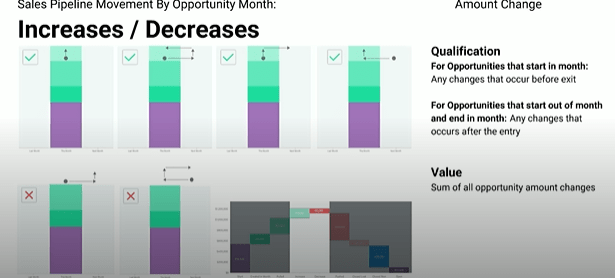Increases-Decreases