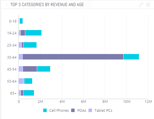 Example of Bar Chart
