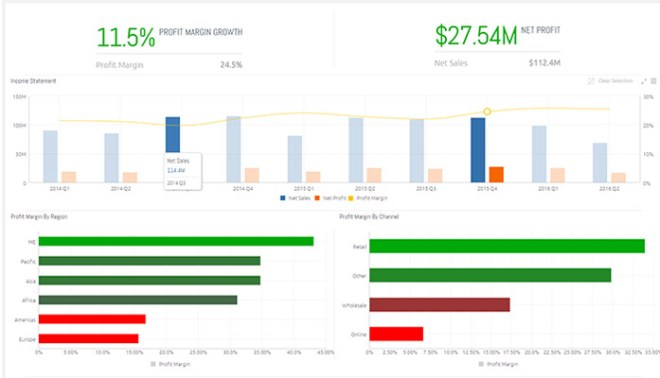 Profit Margin - Financial Dashboard