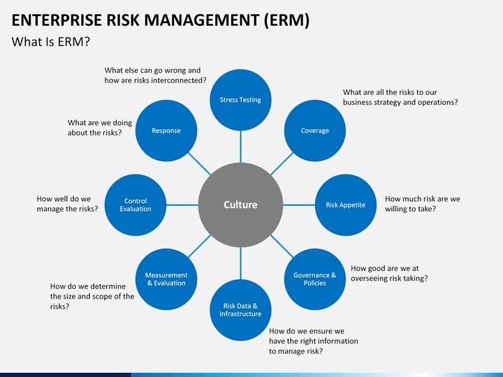 Enterprise Risk Management ERM PowerPoint Template SketchBubble