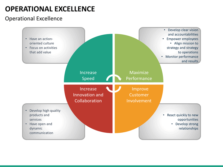 Operational Excellence PowerPoint Template SketchBubble