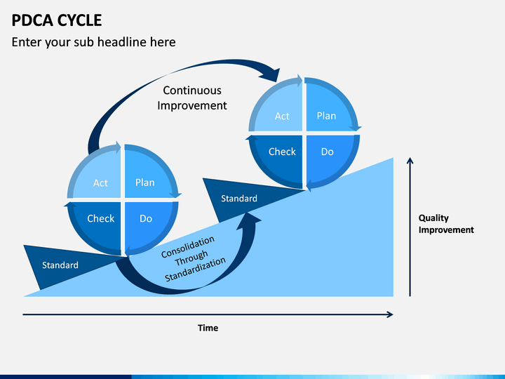 Powerpoint Pdca Cycle
