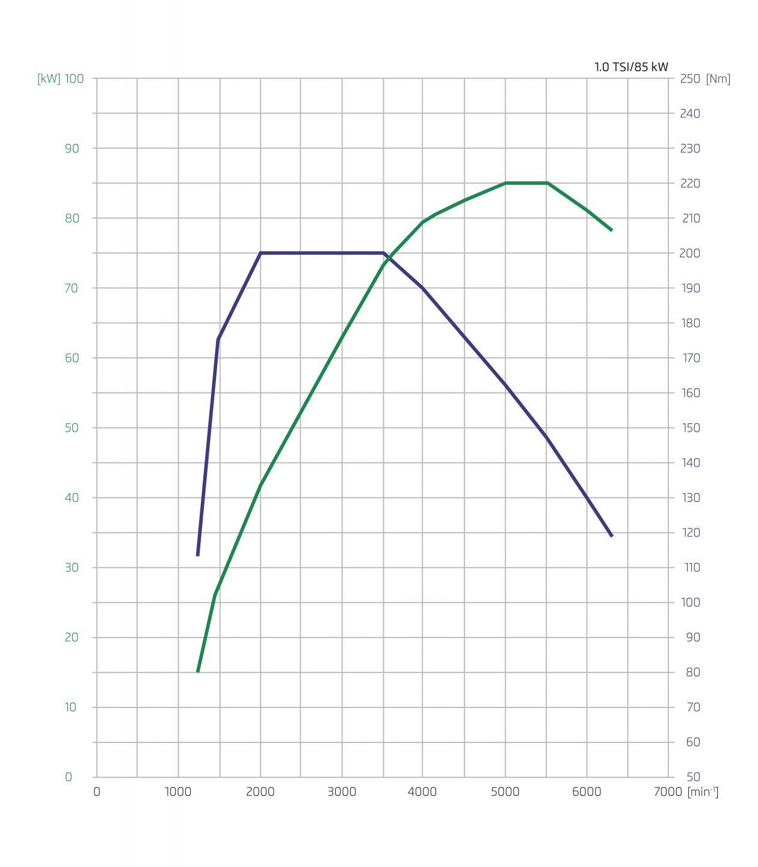 1 0 Tsi New Petrol Engine For Koda Cars