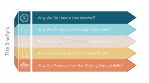 The 5 Whys Iterative Process for PowerPoint  SlideModel