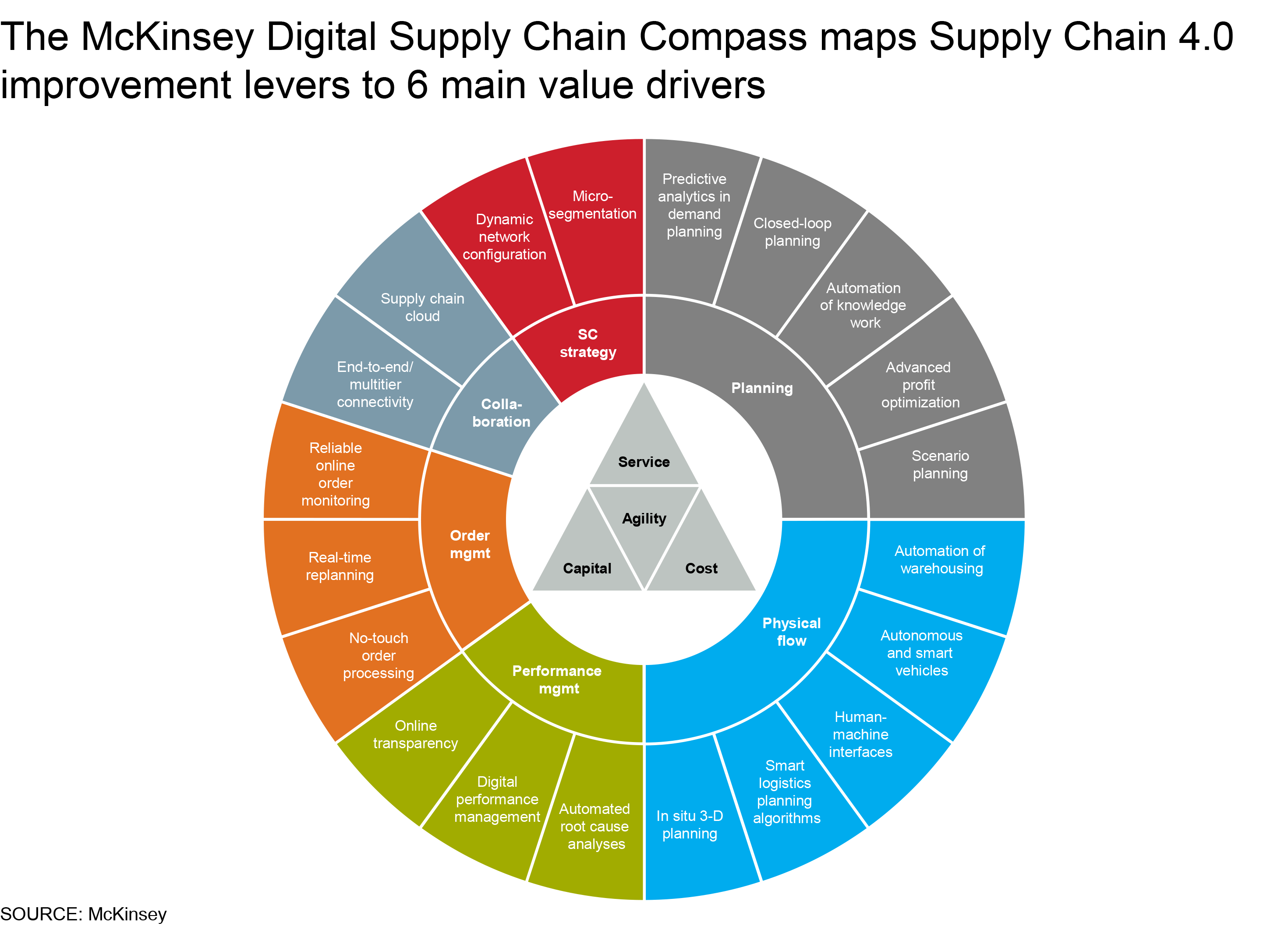 How To Start Digitizing Your Supply Chain Management