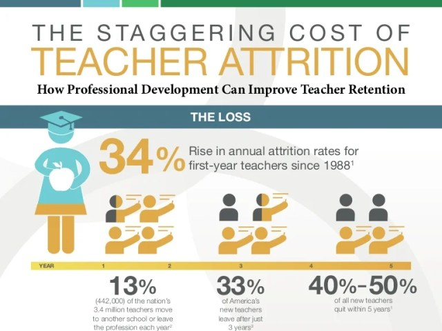 The Staggering Cost of Teacher Attrition