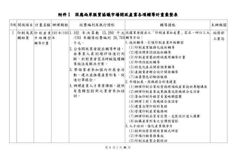 附件1 因應服貿協議市場開放產業各項輔導計畫彙整表