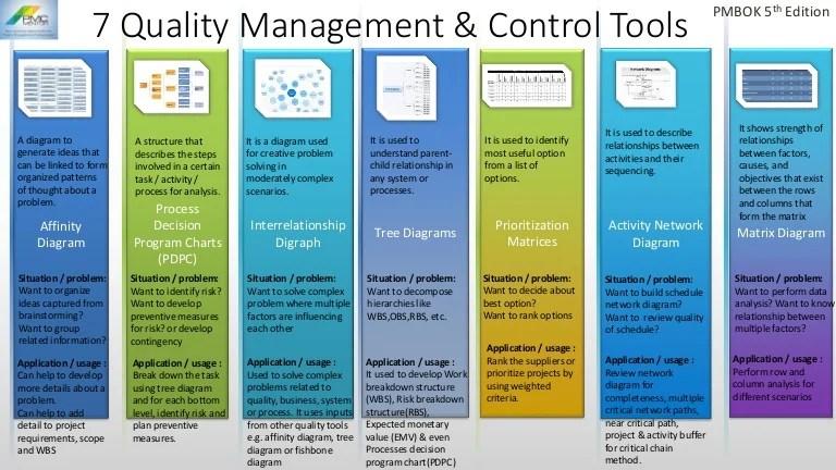 Seven Quality management & control tools