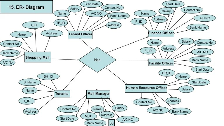 ER diagram for Shopping Mall Management System