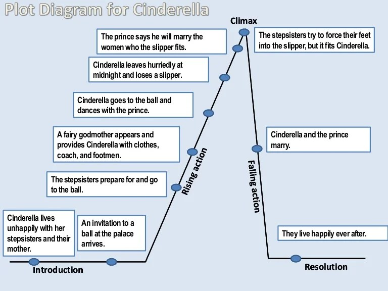 Plot diagram for cinderella