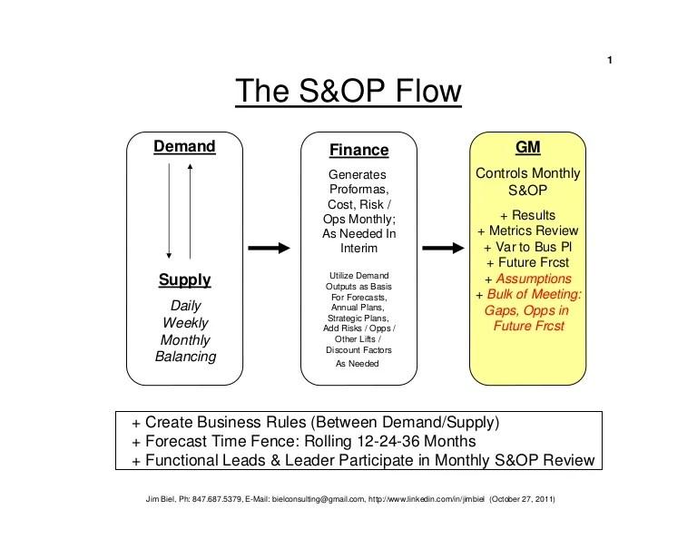 Sop Flowchart – Flowchart Symbols Examples – readingrat
