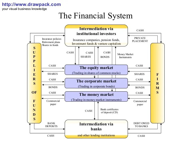 The financial system diagram