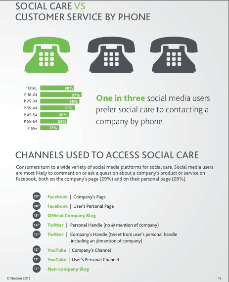 social care vs telephone