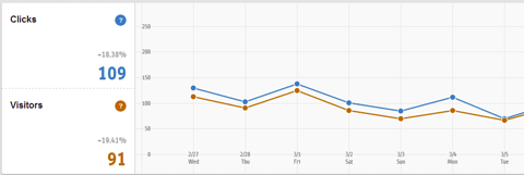 clicks and visitors graph