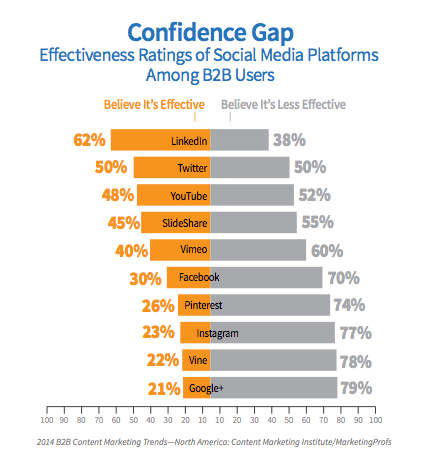 comscore and marketing profs social network confidence gap statistics