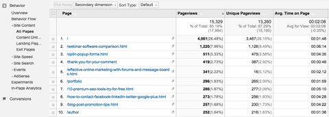 google analytics top pages report