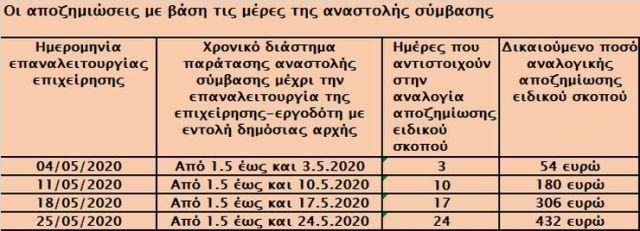 apozhmioseis