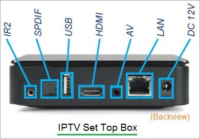 IPTV Set Top Box