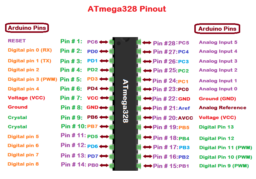 Atmega32P Pinout