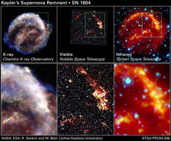 Kepler's Supernova Remnant: Views from Chandra, Hubble ...